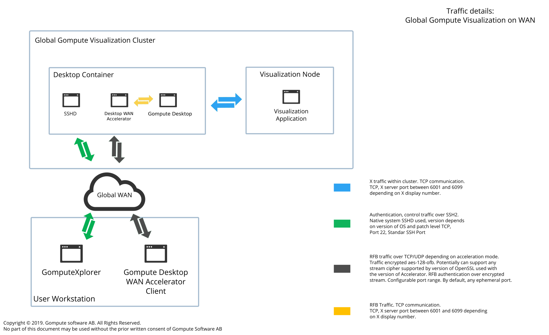 Remote Desktop | Gompute